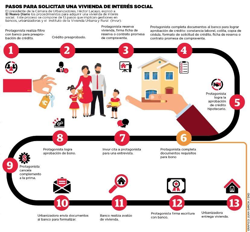Pasos para solicitar una vivienda de interés social