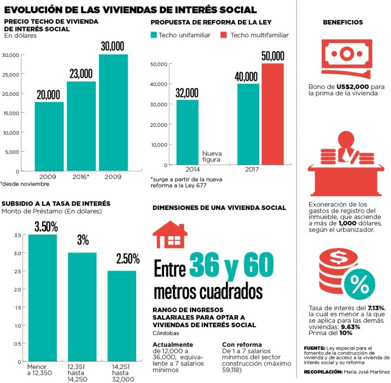 subsidio a la vivienda multifamiliar